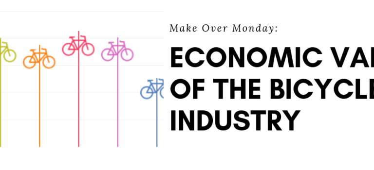 Make Over Monday: Economic Value Of The Bicycle Industry