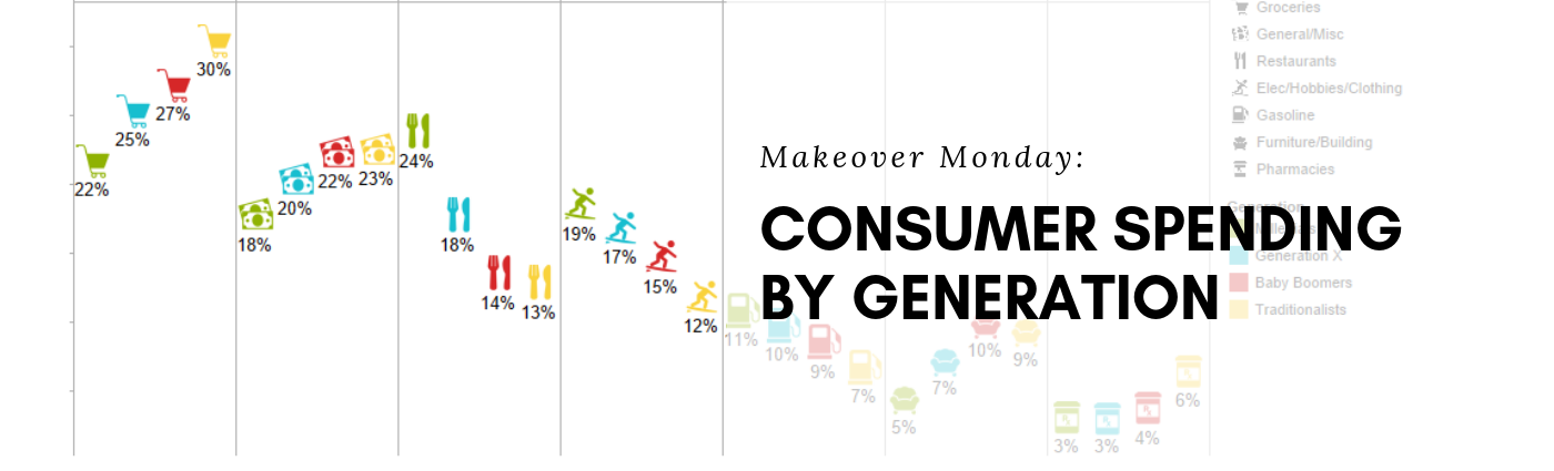 Makeover Monday: Spending By Generation
