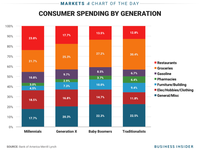 This image has an empty alt attribute; its file name is Original-Spending-By-Generation.png